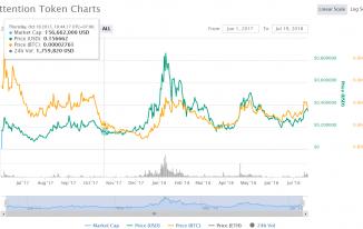 brave-la-gi-trinh-duyet-internet-dua-vao-blockchain-3