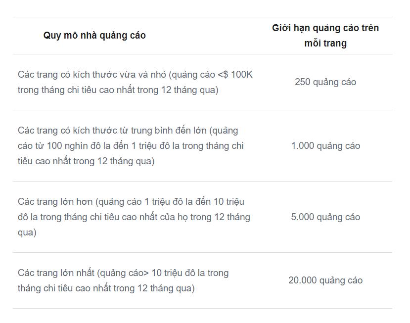 Quy-mo-va-so-luong-quang-cao-duoc-phep-chay-theo-quy-dinh-cua-facebook-nammark